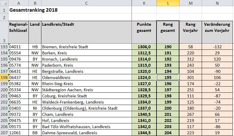 Odenwaldkreis verbessert sich im Landkreis-Ranking um mehr als 100 Plätze
